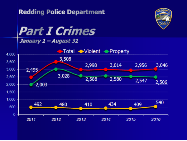 According to RPD statistics, violent crime and property crime have risen since AB 109 into effect.