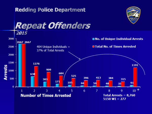A hardcore component of 404 repeat offenders accounted for 37 percent of all arrests in Redding last year.