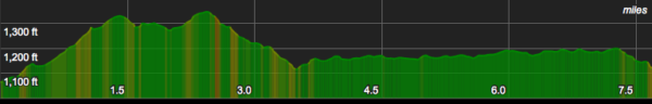 Elevation Profile for Princess Ditch Trail